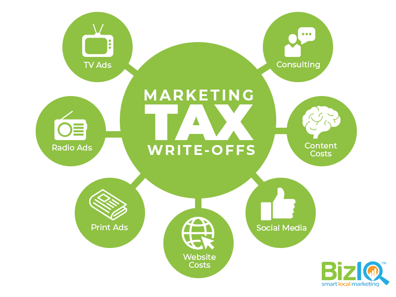 how marketing write offs work