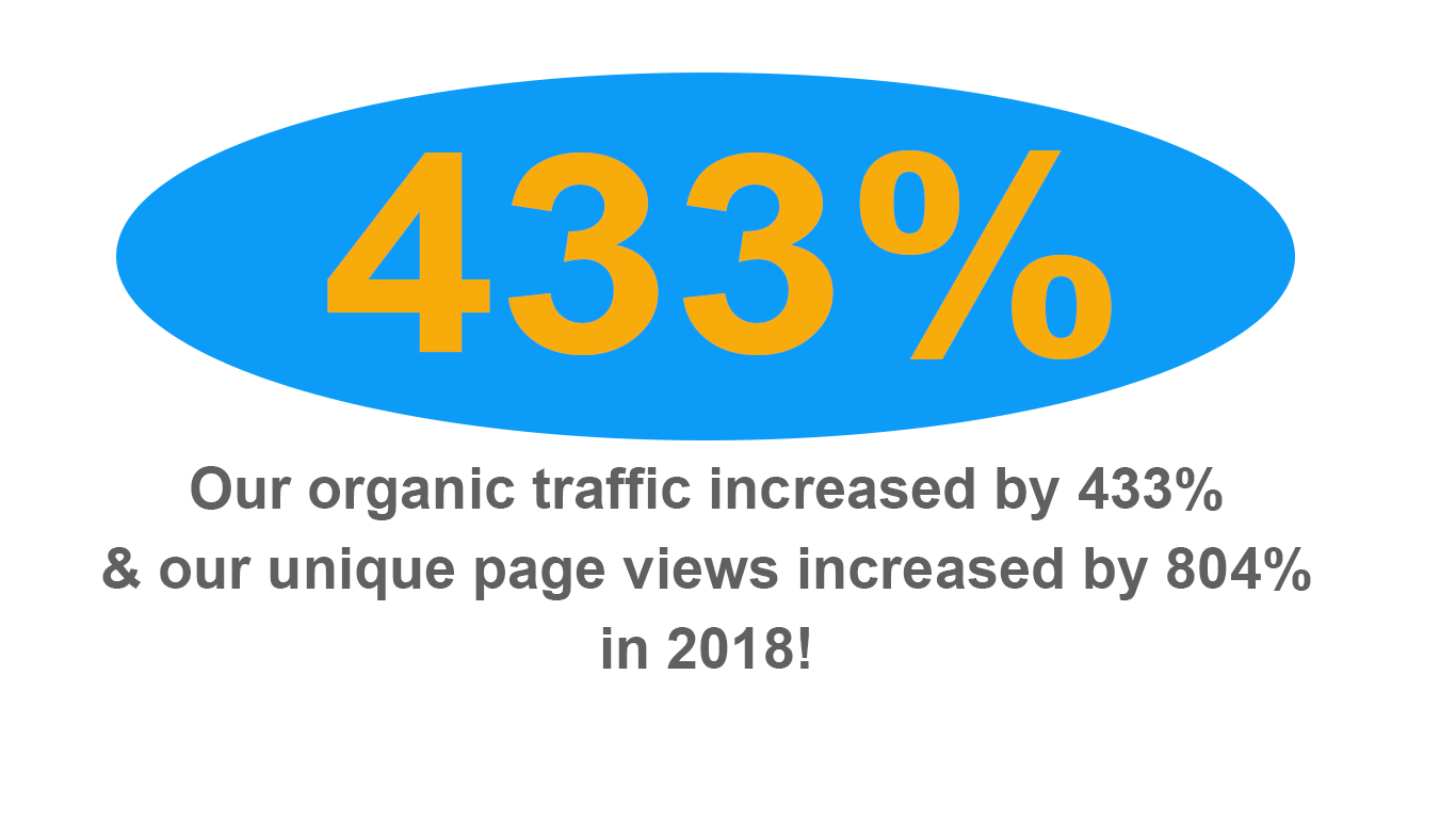 In-line graphic text 433% Our organic traffic increased by 433% and our unique page views increased by 804% in 2018!