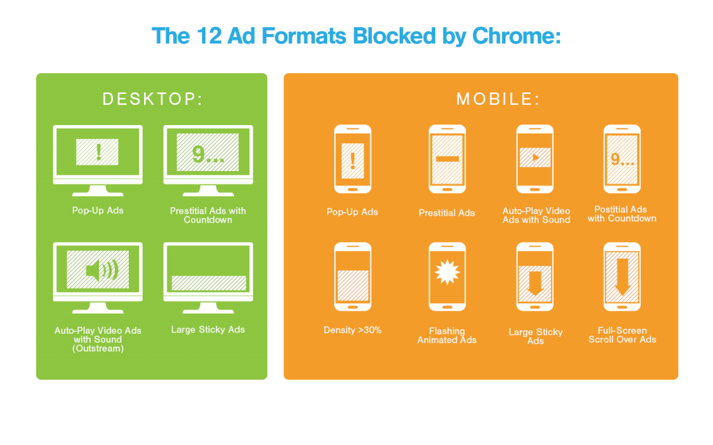 these are the 12 ad formats blocked by chrome on desktop and mobile