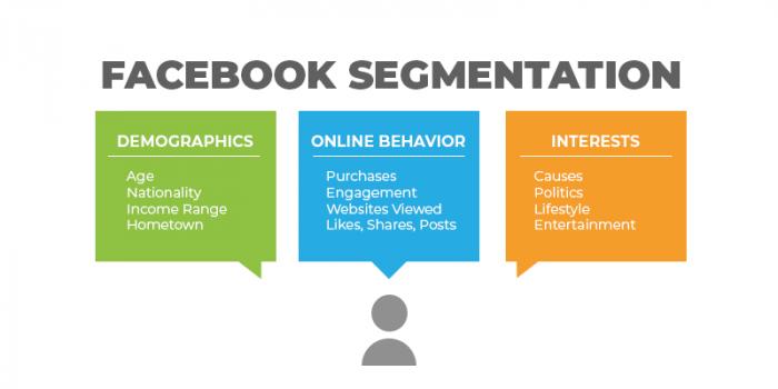 facebook segmentation