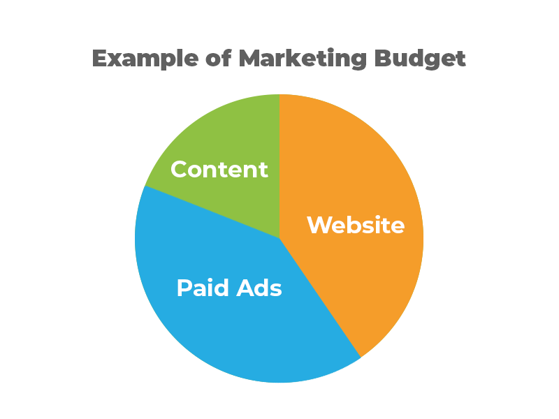 How Much Should I Budget for Marketing