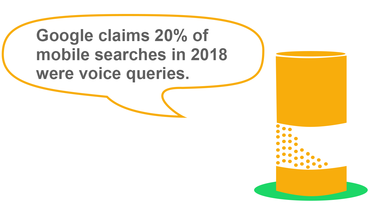 In-line graphic orange smart speaker text reads Google claims 20% of mobile searches in 2018 were voice queries.