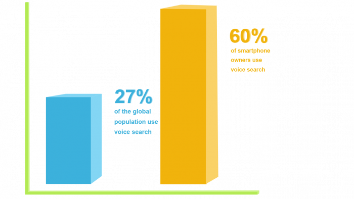 Image: bar graph smaller blu bar illustrates 27 percent of global population use voice search and larger orange bar illustrates 60 percent of smartphone owners use voice search