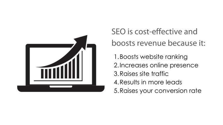 Image: bullet point title graphic for SEO is cost-effective and boosts revenue because it 1. boosts website ranking; 2. increases online presence; 3. raises site traffic; 4. results in more leads; 5. raises your conversion rate.
