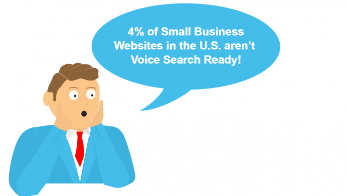 Image of man in blue suit facepalming and saying 4% of small business websites in the U.S. aren't voice search ready!