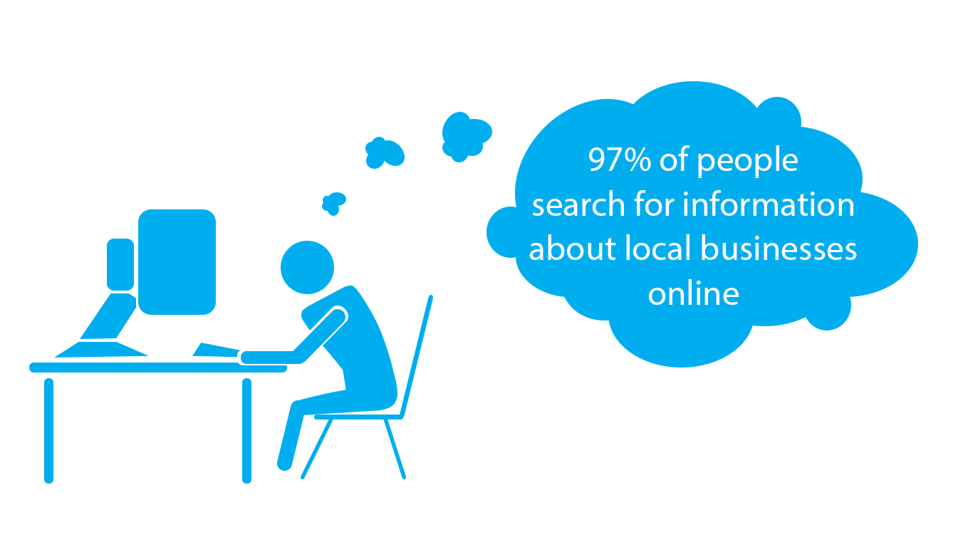 Image: blue figure sits at cumputer desk with thought bubble that reads 97 percent of people search for information about local businesses online