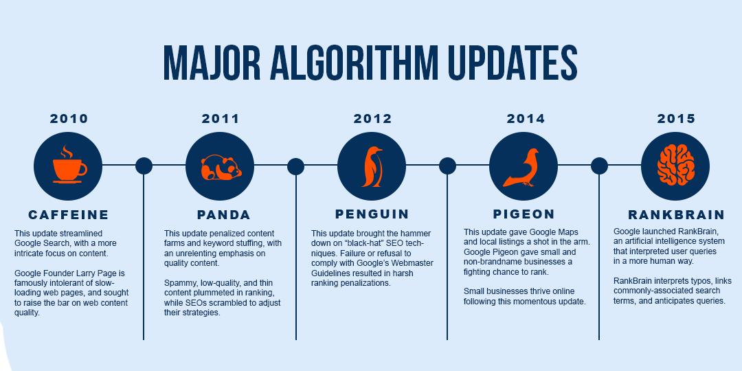 Major Algorithm Updates
