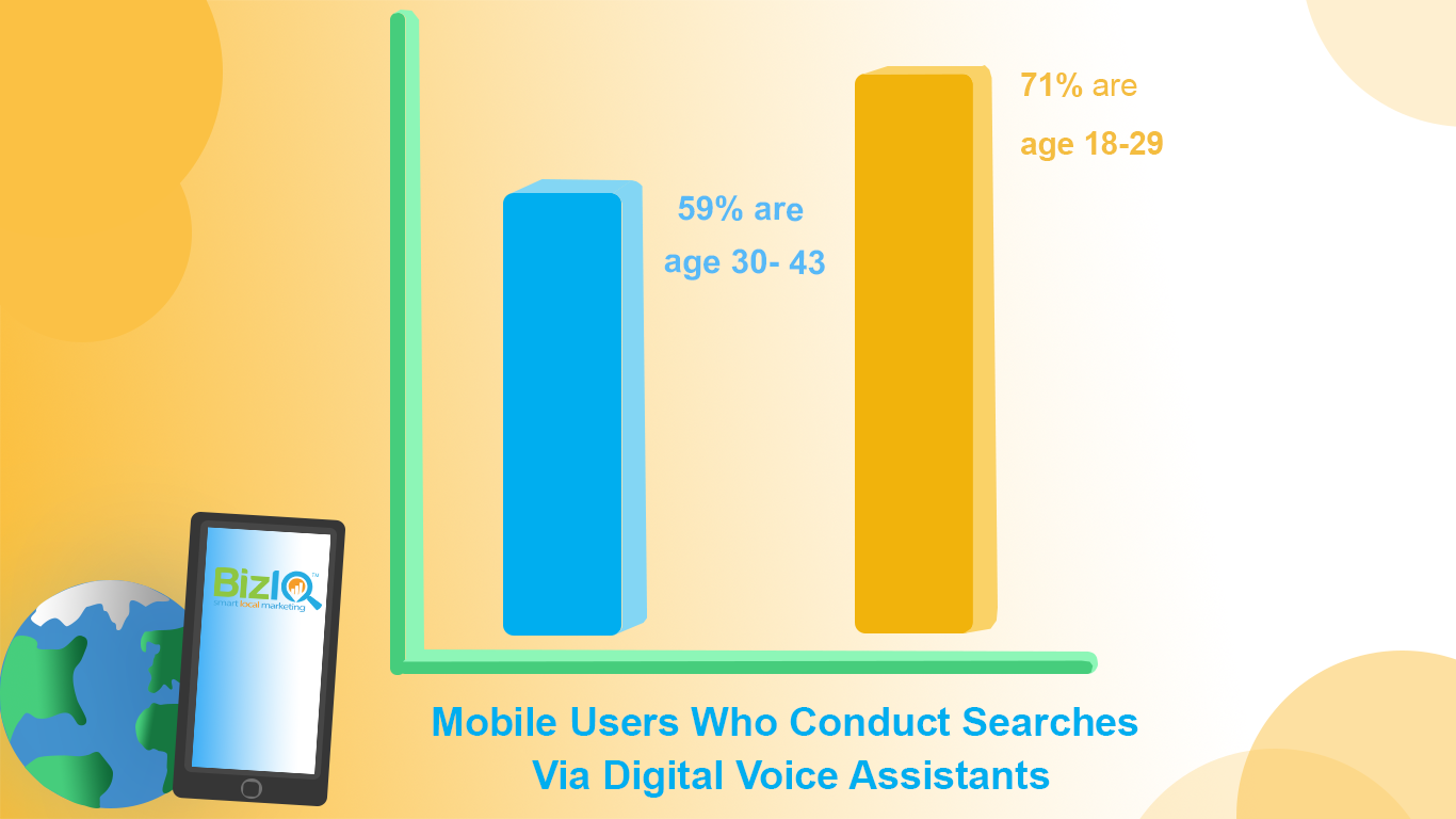Image: bar graph depicting mobile users who conduct searches online via digital voice assistants by age with 59 percent age 30 to 43 and 71 percent age 18 to 29