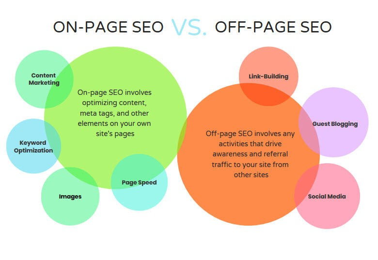 On Page Seo On Your Website