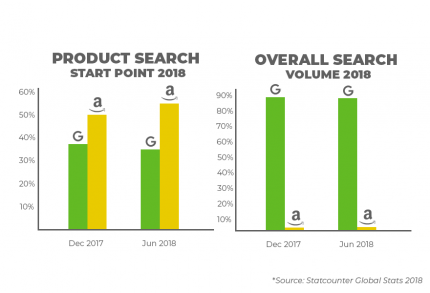 Product Search Versus Overall Search