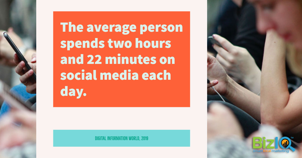 The average person spends two hours and 22 minutes on social media each day.