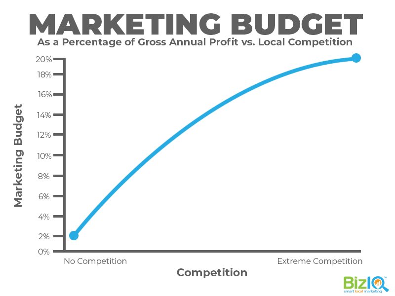 marketing budget depends on your competition