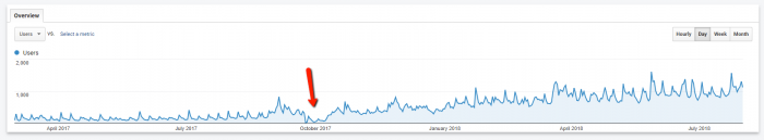 analytics showing rapid growth in traffic