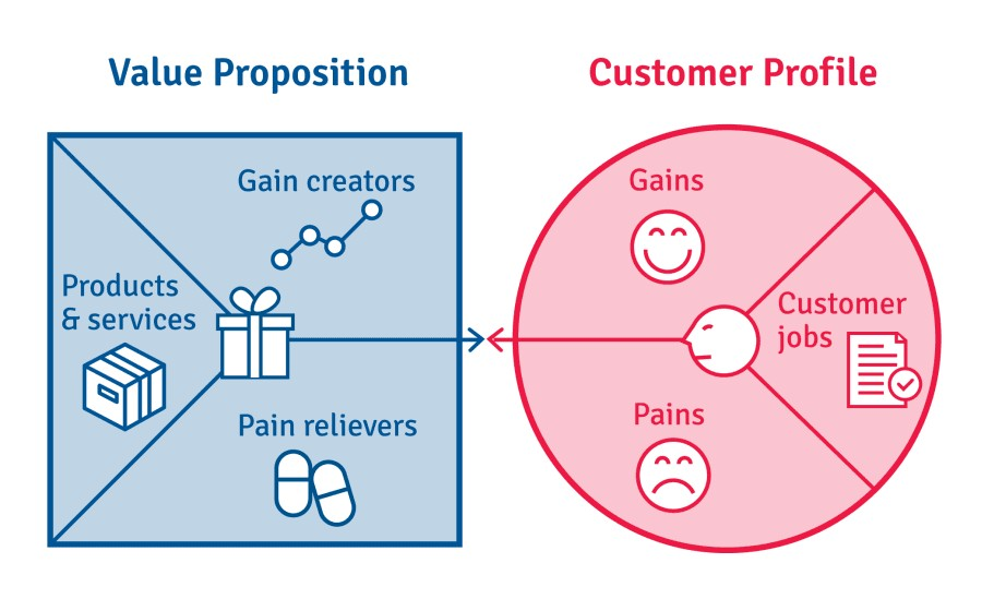 Key Value Propositions