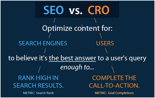Seo Gives Better Conversion Rates
